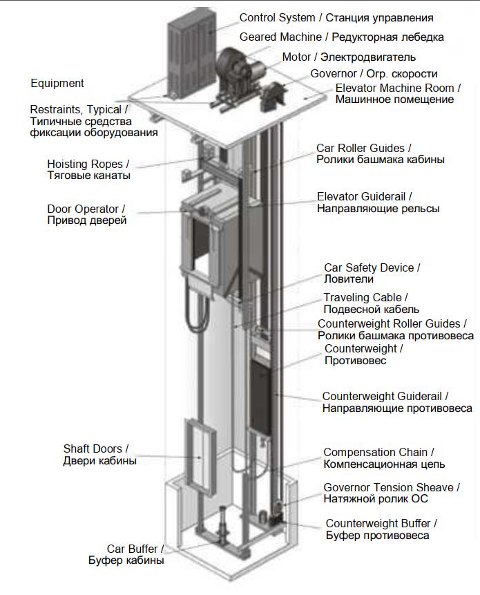 схема частей лифта с переводом